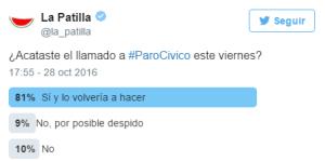 81 % de los patilleros acató y volvería a acatar un Paro Cívico (Twitterencuesta)