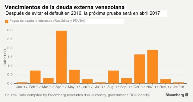 Vzla Vencimientos deuda externa 2017