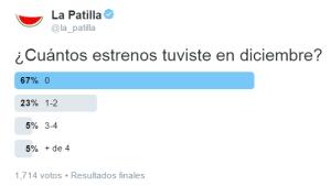 67 % de los patilleros no pudo estrenar algo en navidad (Twitterencuesta)