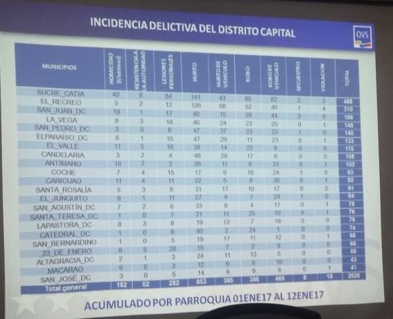 Estadísticas 1