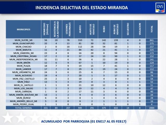 Incidencia delictiva estado Miranda del 01.01.17 al 05.02.17