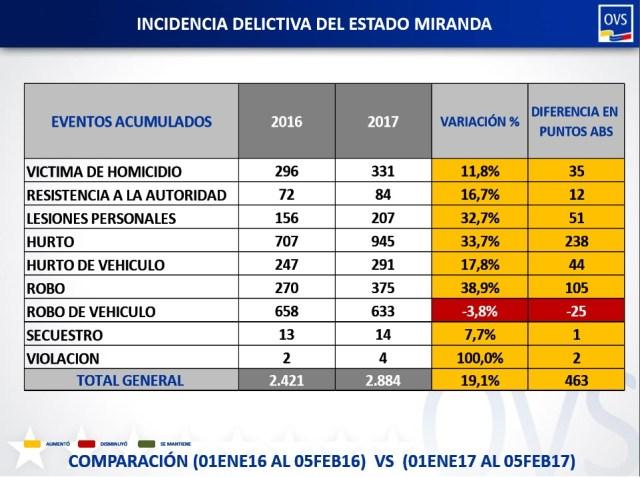 comparacion delictiva estado Miranda del 01.01.17 al 05.02.17 y 2016