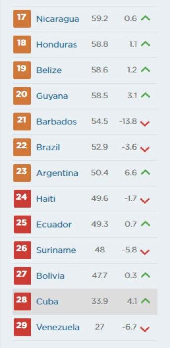 rankingregional