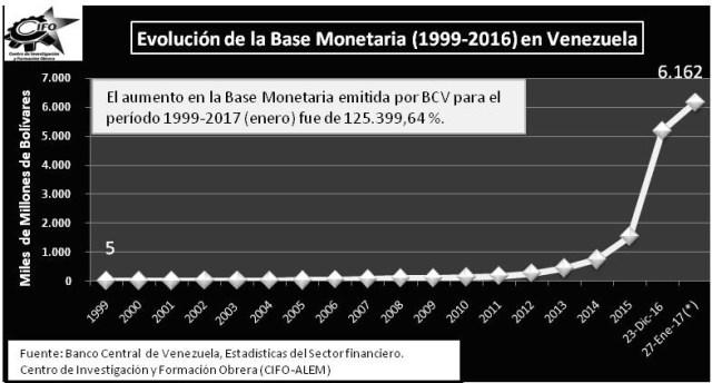 BaseMonetariaEvolucion