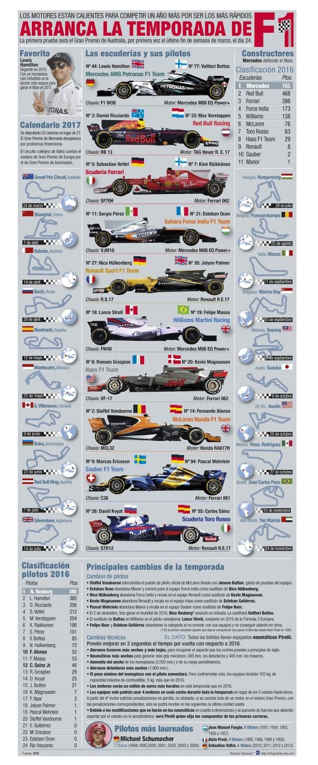 """GRA225. MADRID, 22/03/2017.- Detalle de la infografía de la Agencia EFE """"Arranca la temporada de F1"""", disponible en http://infografias.efe.com EFE/"""