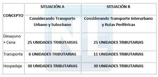 Foto: Sistema de Viáticos para los Servidores Públicos al servicio de la Administración Pública / noticierolegal.com