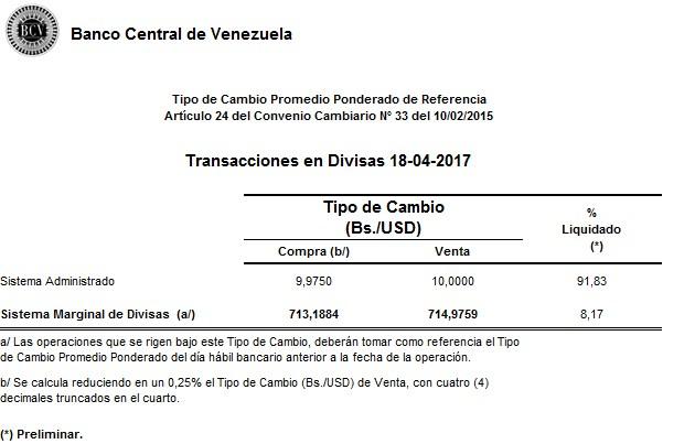Cifras del Simadi o Dicom publicadas por el BCV.