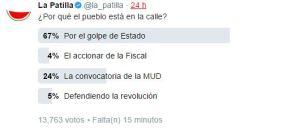 El golpe de estado mantiene al pueblo en la calle, revela nuestra Twitterencuesta