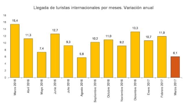 La llegada de turistas a España aumentó 9,3% durante primer trimestre