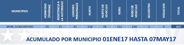 municipio guaicaipuro criminalidad