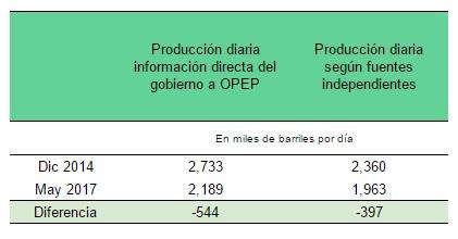 Datos Opep / Cálculos lapatilla.com