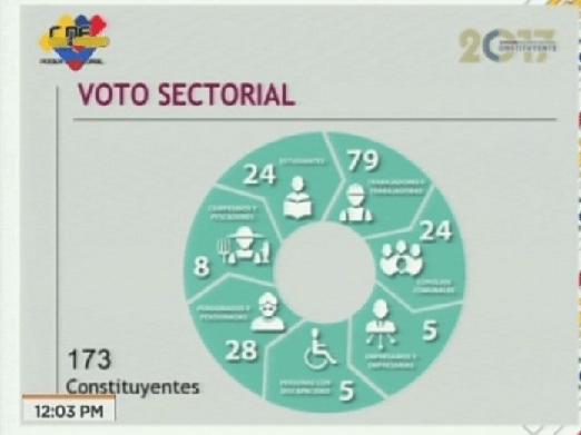 Foto: Voto sectorial para la elección de la Asamblea Nacional Constituyente / VTV