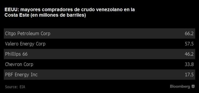 Gráfico: Bloomberg