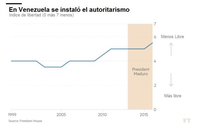 FT Autoritarismo