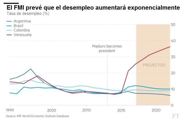 FT FMI Tasadesempleo
