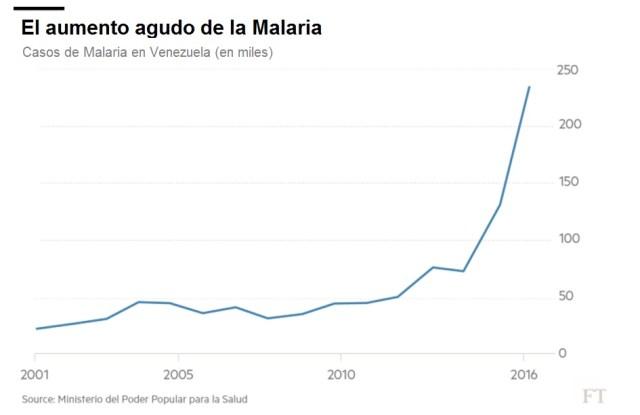 FT Malaria