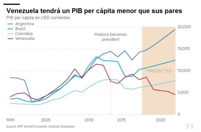 FT PIB