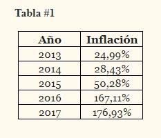 InflacionTabla1