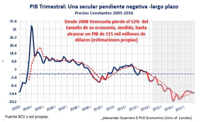 Vzla PIB 2005_2016