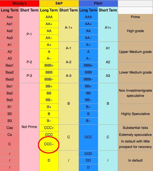 ratings-de-moodys-y-sp-empresas