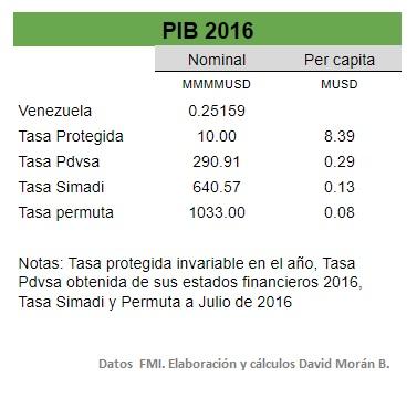 Vzla PIB 2016