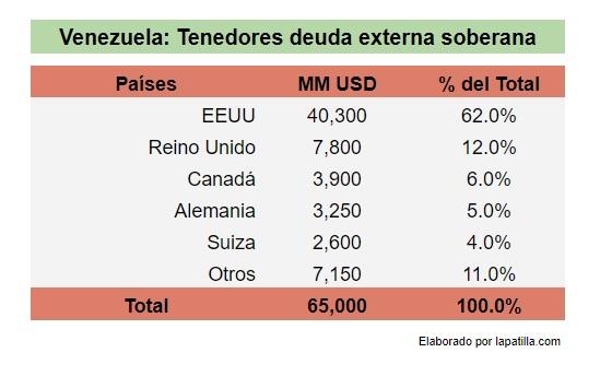 Vzla Tenedores deuda soberana Dic 2016