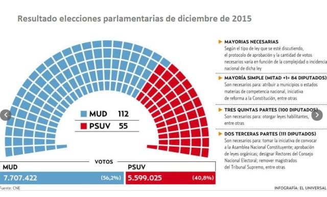 EleccionesParlamentariasDIC2015