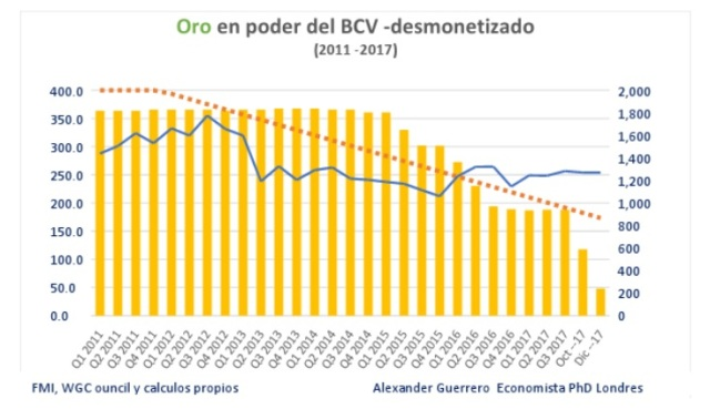 BCV Orodemonetizado