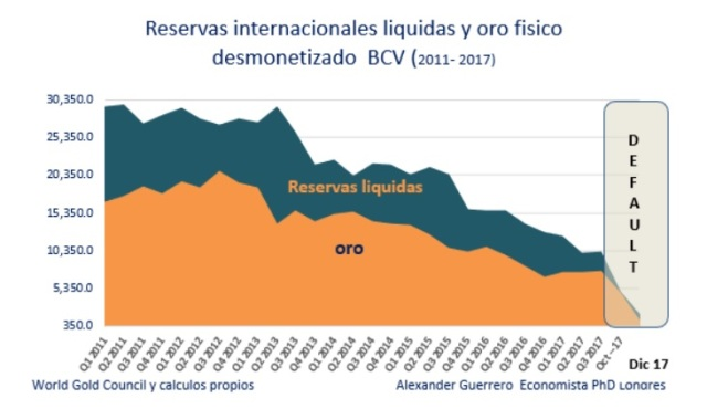 BCV RRII liquidas y oro