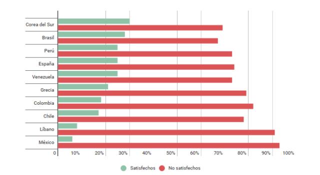 Ranking de satisfacción con el funcionamiento de la democracia en el país. Infobae