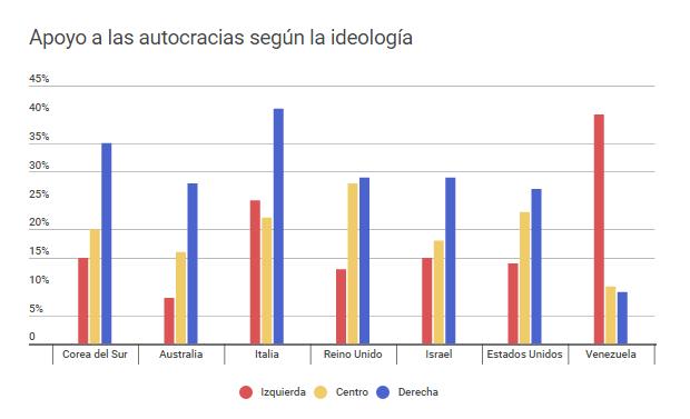 Apoyo a las autocracias según la ideología. Infobae