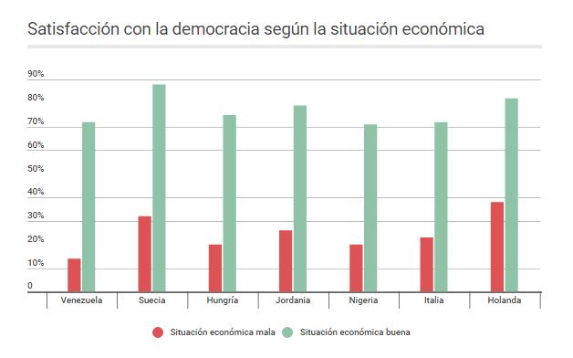 Satisfacción con la democracia según la situación económica. Infobae