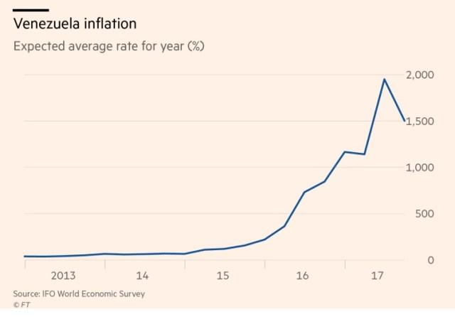 Vzla Inflacion anual