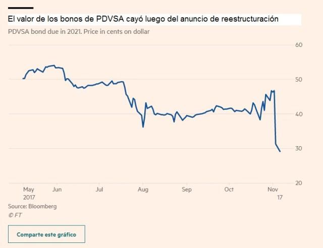 Vzla PDVSA Bonos Precios