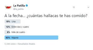 A la fecha, ninguna hallaca: Patilleros confirman que el gobierno bolivariano acabó con la Navidad (TWITTERENCUESTA)
