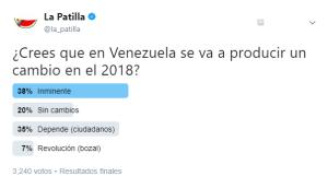 Un inminente cambio promovido por la ciudadanía se dará en Venezuela en el 2018 (TWITTERENCUESTA)