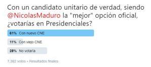 Espaldarazo a la democracia justa: Venezolanos votarían en las presidenciales con un nuevo CNE (TWITTERENCUESTA)