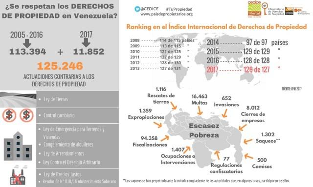 Cedice Derechos de Propiedad en Venezuela 2017