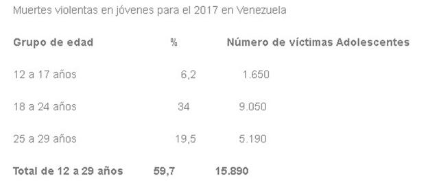 Muertes Violentas en 2017
