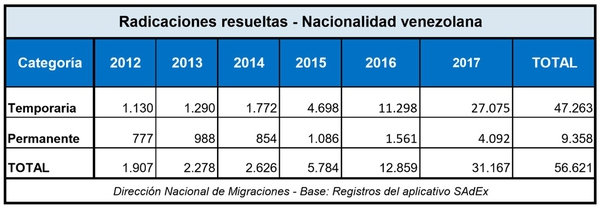 Record-migratorio-crecio-en-1600-la-llegada-de-venezolanos-a-la-Argentina