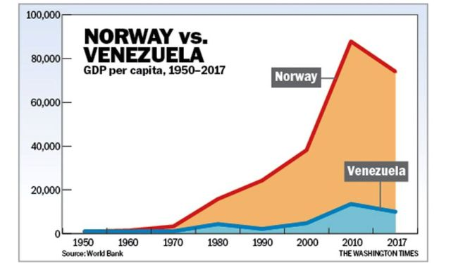 Noruega vs Venezuela: Producto Interno Bruto per cápita 1950-2017