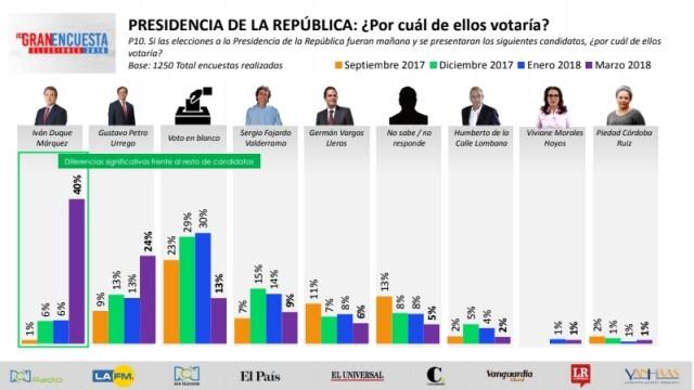Colombia Presidenciales Mar2018