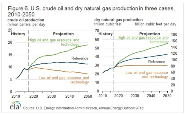 EEUU Prodccion Petroleo y Gas proyeccion 2050