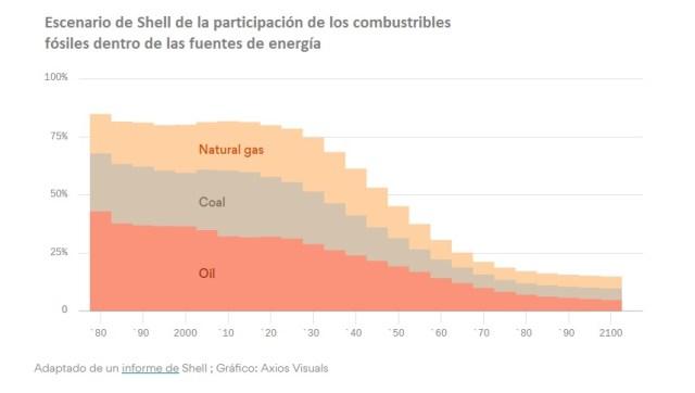 Shell escenario energias fósiles