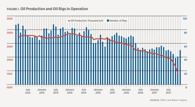 Vzla Produccion petrolera y taladros 2012_2018