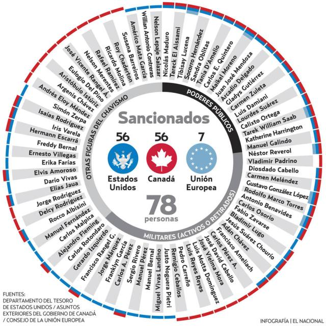 infografia sancionados el nacional