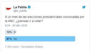A un mes de las elecciones… este es el gentío que no piensa ir a votar (TWITTERENCUESTA)