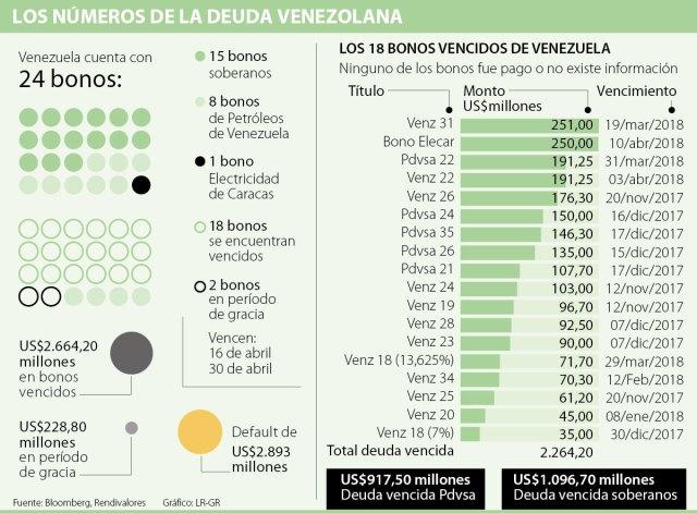 Vzla BonosSoberanos Infografia 12ABr2018