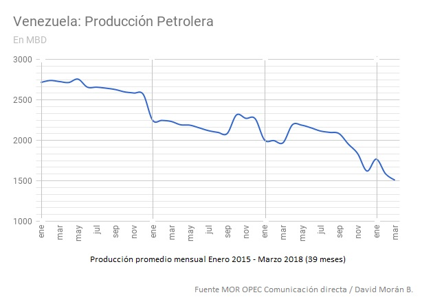 Vzla DMB Producion Petrolera Ene15 Mar18
