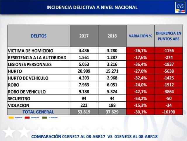 comparación final de delitos 2017 2018